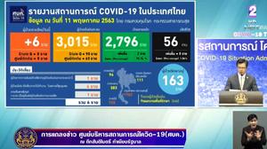 สรุปแถลงศบค. โควิด 19 ในไทย วันนี้ 11/05/2563 | 11.30 น.