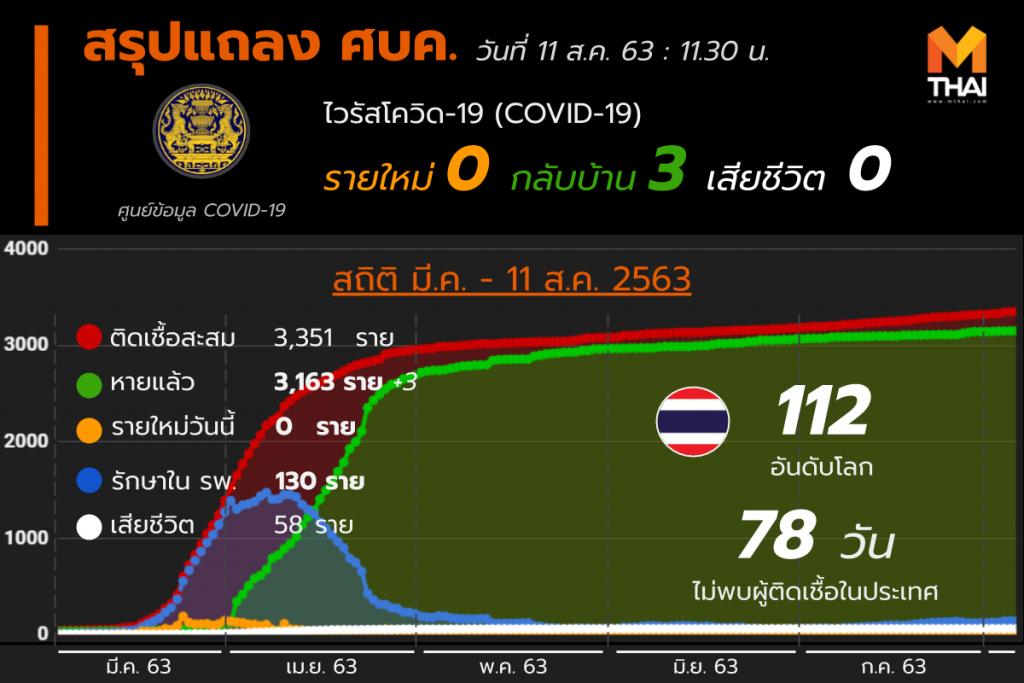 สรุปแถลงศบค. โควิด 19 ในไทย 11 ส.ค. 63