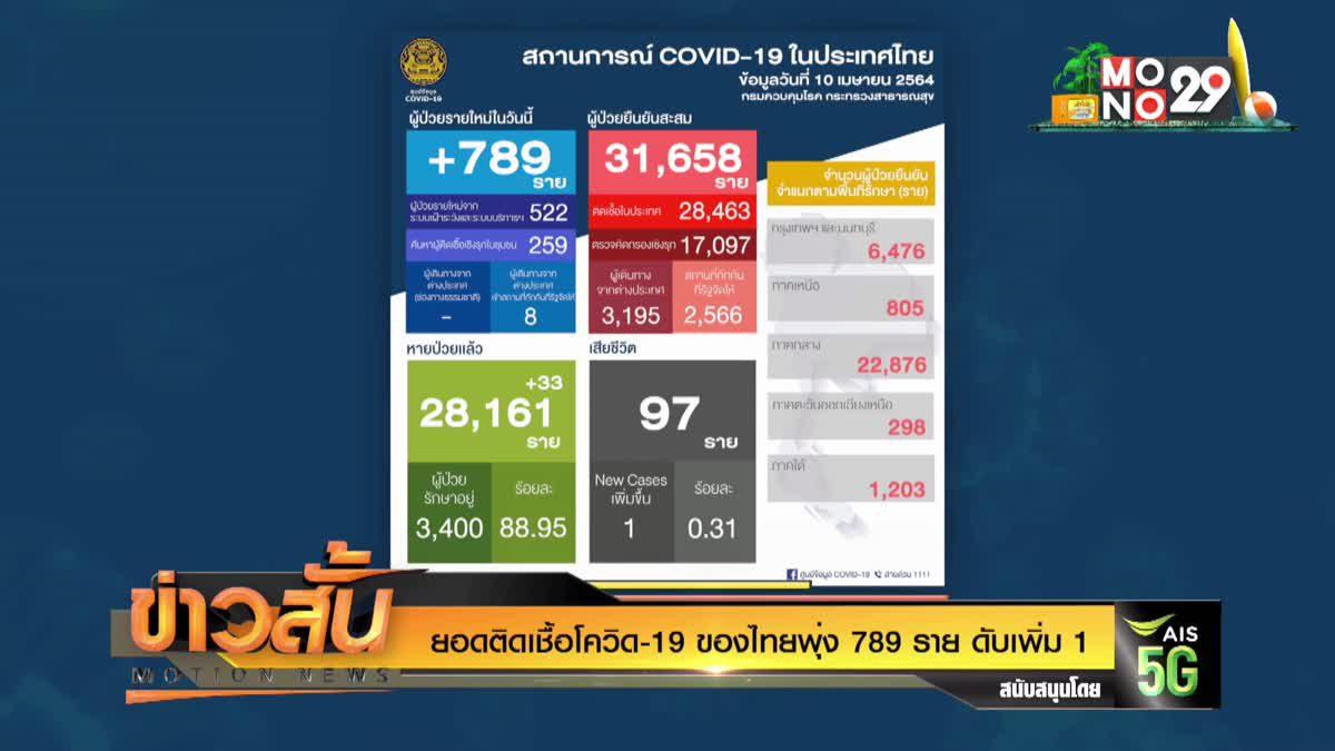 ยอดติดเชื้อโควิด-19 ของไทยพุ่ง 789 ราย ดับเพิ่ม 1