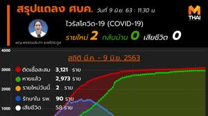 สรุปแถลงศบค. โควิด 19 ในไทย วันนี้ 09/06/2563 | 11.30 น.