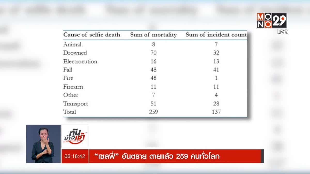 """""""เซลฟี่"""" อันตราย ตายแล้ว 259 คนทั่วโลก"""