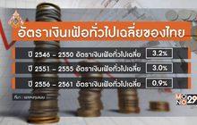 29 LifeSmart : ประเทศไทย ในยุคเงินเฟ้อต่ำ