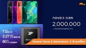 Huawei Nova 5 มียอดขายถึง 2 ล้านเครื่อง หลังจากเปิดตัวเพียงเดือนดียว