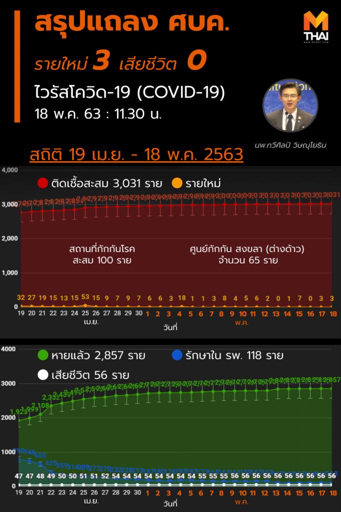 สรุปแถลงศบค. โควิด 19 ในไทย วันนี้ 18/05/2563 | 11.30 น.