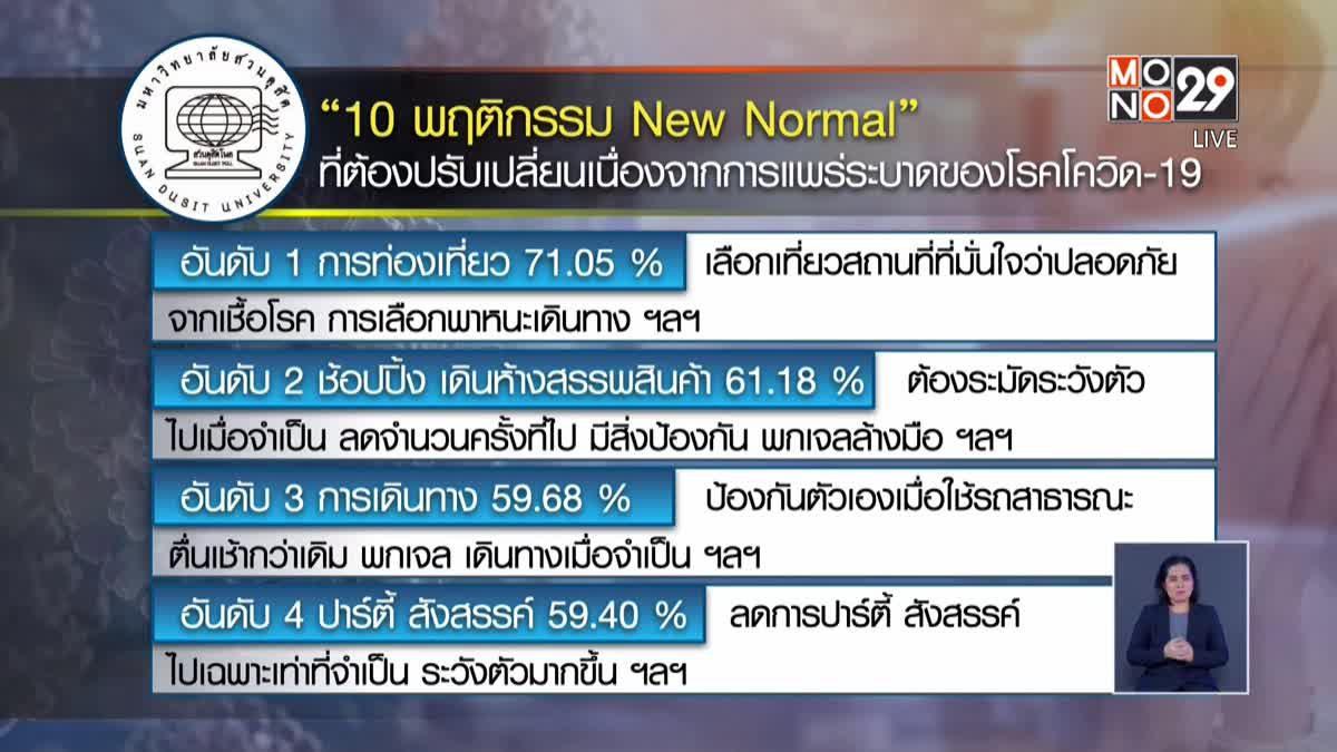 """โพลเปิด """"10 พฤติกรรม New Normal"""" ที่ต้องปรับเปลี่ยนยุคโควิด-19"""