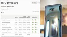 ร่วงแรงมาก!! HTC เผยยอดขายสมาร์ทโฟน ลดลง 67% มากที่สุดในรอบ 2 ปี