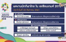 ไทยคว้าเพิ่ม 1 เงิน 3 ทองแดง เอเชียนเกมส์ 2018