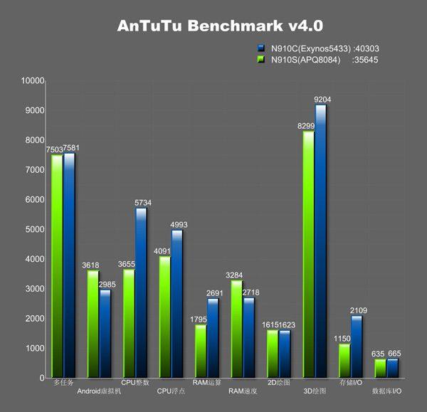 Exynos-5433-vs-Snapdragon-805-AnTuTu