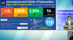 สรุปแถลงศบค. โควิด 19 ในไทย วันนี้ 17/05/2563 | 11.30 น.