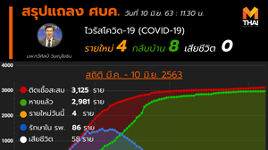 สรุปแถลงศบค. โควิด 19 ในไทย วันนี้ 10/06/2563 | 11.30 น.