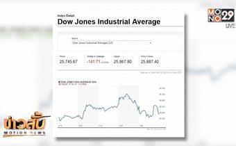 ดาวโจนส์ปิดในแดนลบจากผลกระทบของหุ้นกลุ่มธนาคาร