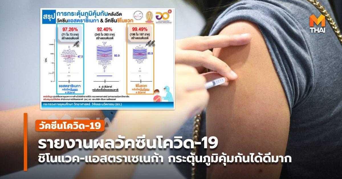 อว. รายงานผลการฉีดวัคซีนโควิด-19 ในคนไทย กระตุ้นภูมิคุ้มกันได้ดีมาก