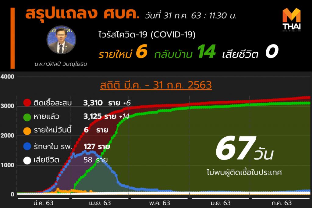 สรุปแถลงศบค. โควิด 19 ในไทย 31 ก.ค. 63