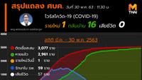 สรุปแถลงศบค. โควิด 19 ในไทย วันนี้ 30/05/2563 | 11.40 น.