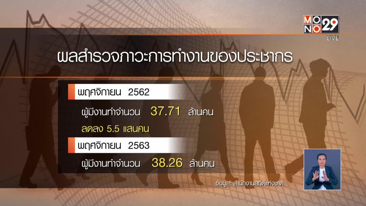 สถิติว่างงาน พ.ย. 4.29 แสนคน เลิกจ้างพุ่ง 251%
