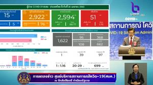สรุปแถลงศบค. โควิด 19 ในไทย วันนี้ 26/04/2563 | 11.30 น.
