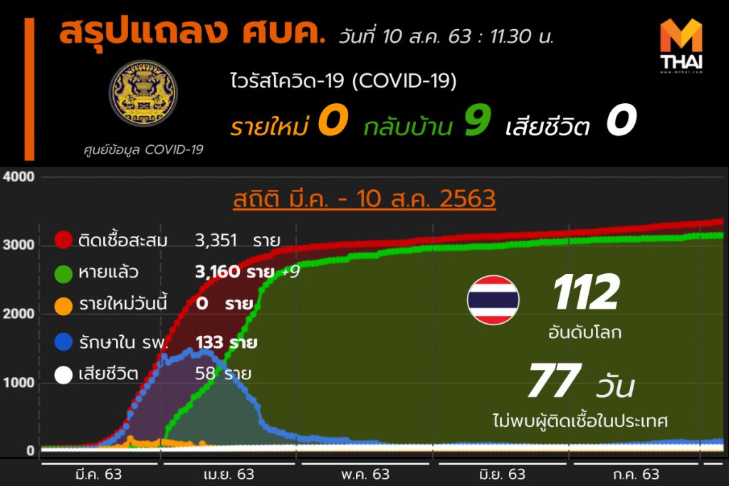 สรุปแถลงศบค. โควิด 19 ในไทย 10 ส.ค. 63