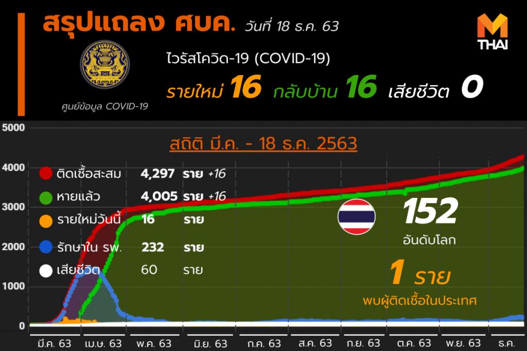 โควิด-19 ในไทย วันที่ 18 ธ.ค. 63