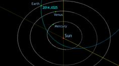 จับตา! วันนี้ดาวเคราะห์น้อยขนาดใหญ่พุ่งเฉียดโลก ยันไม่มีผลกระทบใด ๆ