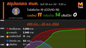 สรุปแถลงศบค. โควิด 19 ในไทย วันนี้ 28/05/2563   11.30 น.