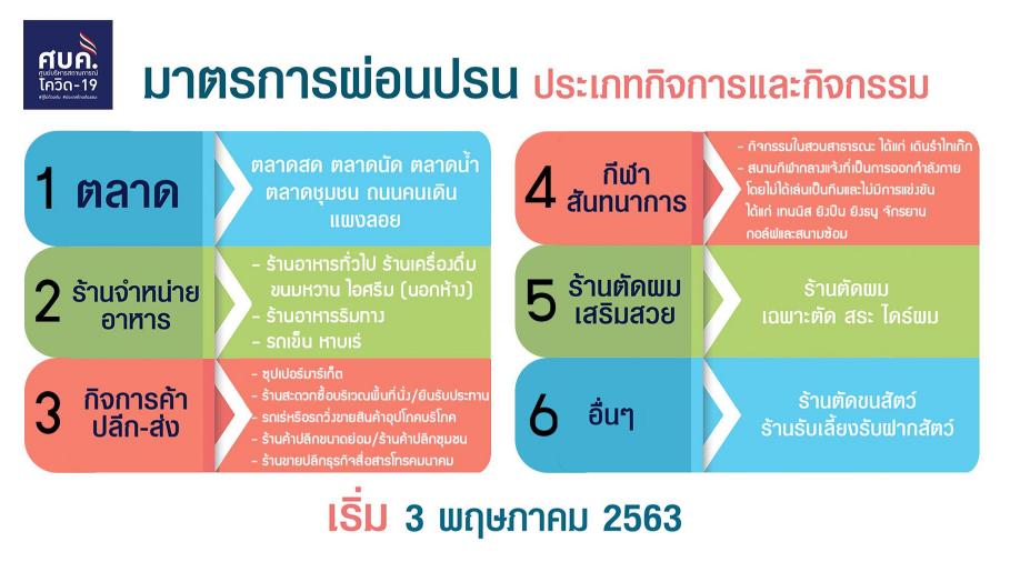 สรุปแถลงศบค. โควิด 19 ในไทย วันนี้ 30/04/2563 | 11.30 น.