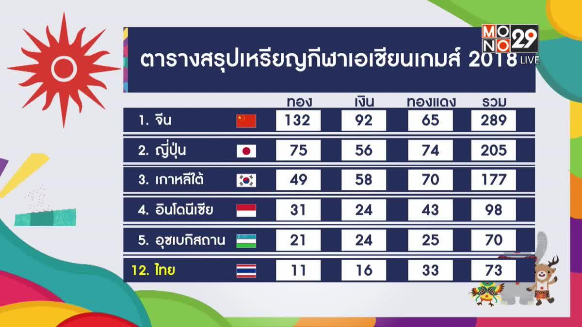 ปิดฉากเอเชียนเกมส์ 2018 ทัพนักกีฬาไทยรั้งที่ 12