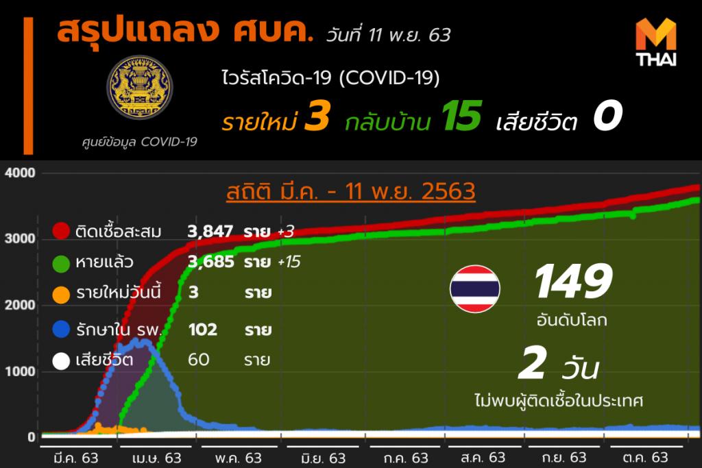 อัปเดต โควิด-19 ในไทย วันที่ 11 พ.ย. 63