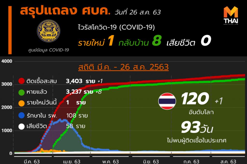 สรุปแถลงศบค. โควิด 19 ในไทย 26 ส.ค. 63