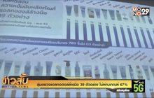 สุ่มตรวจแอลกอฮอล์ล้างมือ 39 ตัวอย่าง ไม่ผ่านเกณฑ์ 67%