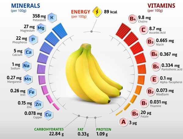 ลดความอ้วนด้วยกล้วย