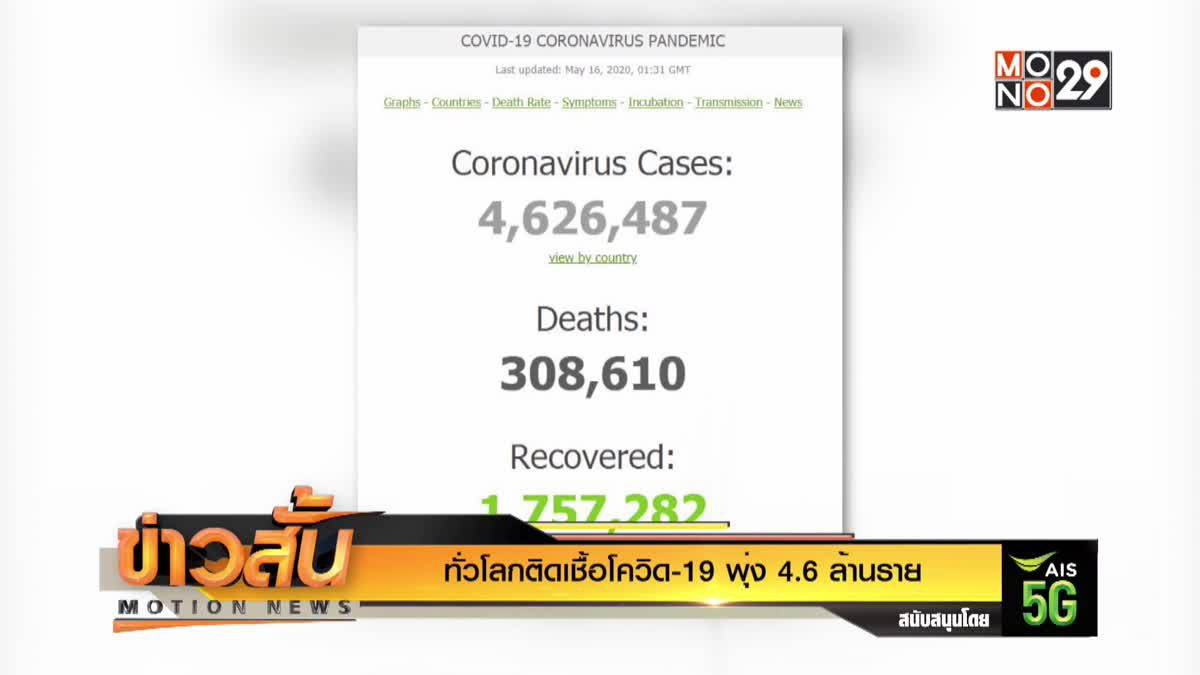 ทั่วโลกติดเชื้อโควิด-19 พุ่ง 4.6 ล้านราย
