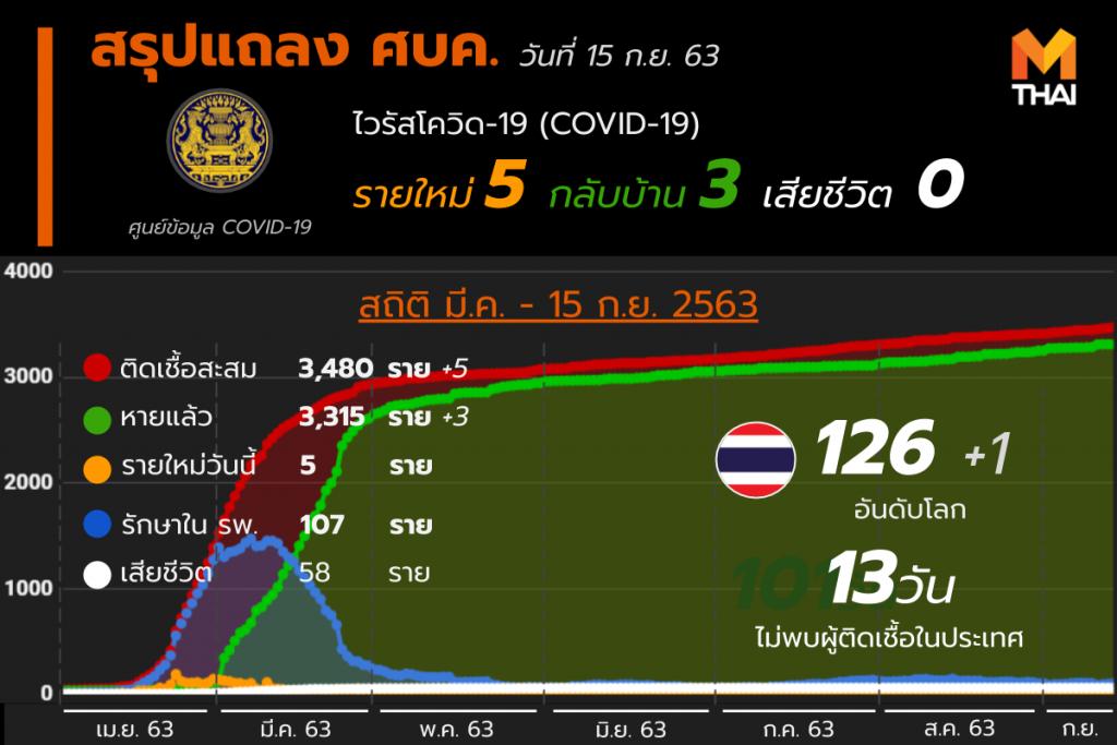 สรุปแถลงศบค. โควิด 19 ในไทย 15 ก.ย. 63