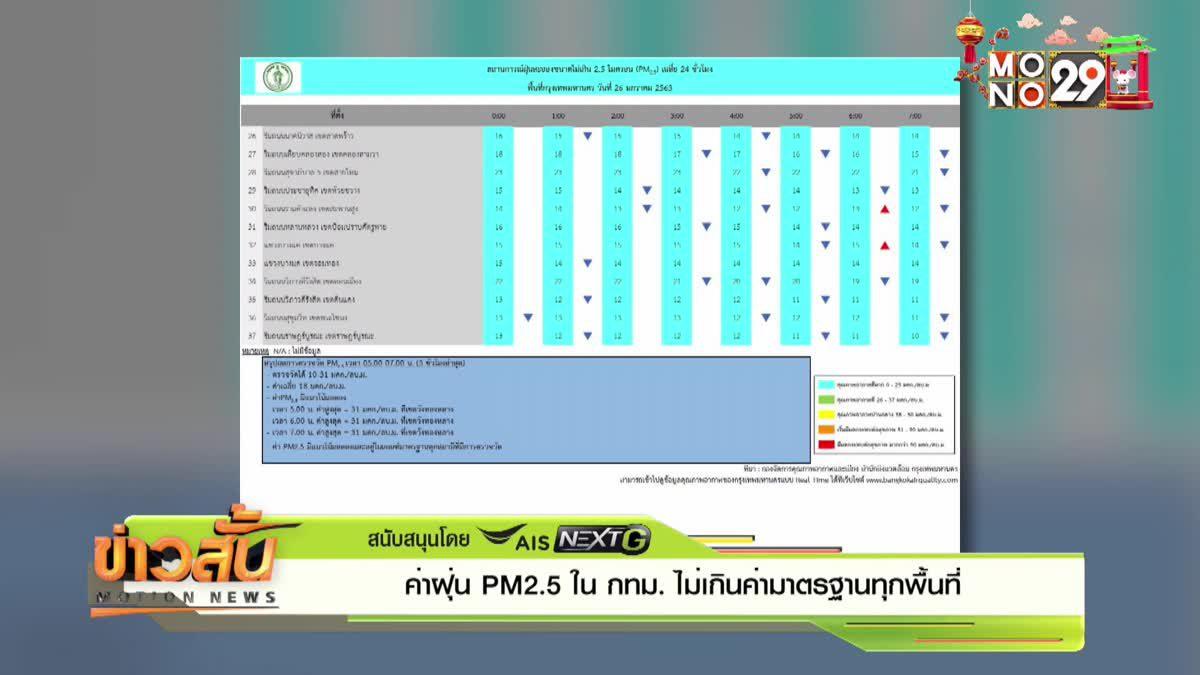 ค่าฝุ่น PM2.5 ใน กทม. ไม่เกินค่ามาตรฐานทุกพื้นที่