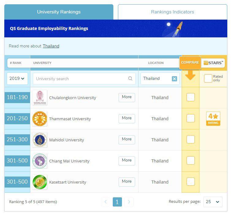 5 มหาวิทยาลัยไทย ติดอันดับด้านคุณภาพของบัณฑิต