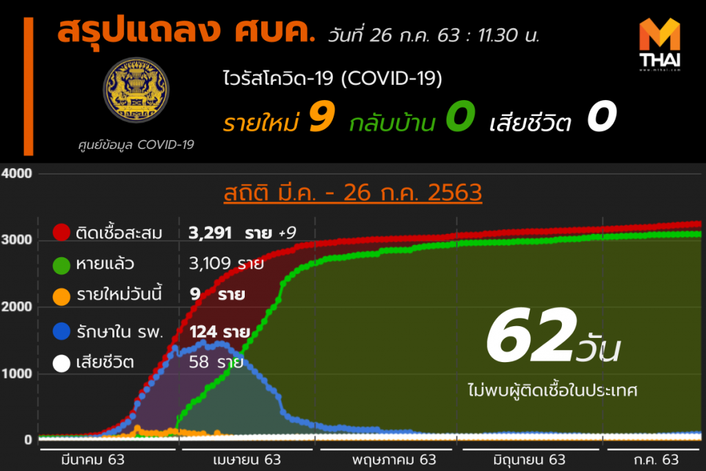 สรุปแถลงศบค. โควิด 19 ในไทย 26 ก.ค. 63