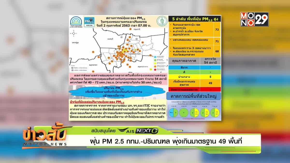 ฝุ่น PM 2.5 กทม.-ปริมณฑล พุ่งเกินมาตรฐาน 49 พื้นที่