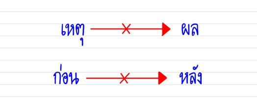 เทคนิคการทำข้อสอบ GAT เชื่อมโยง ตอนที่ 3