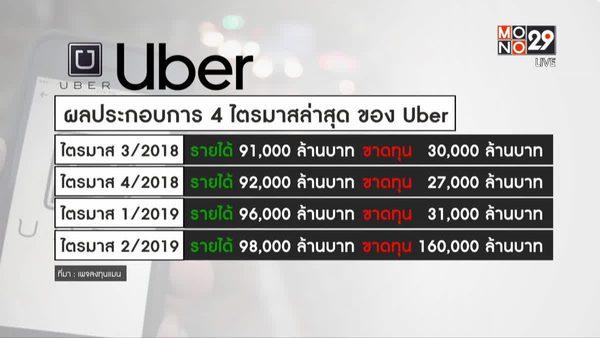 Uber ยังไม่ทำกำไร แต่กลับมีมูลค่าทางตลาดสูงสุด