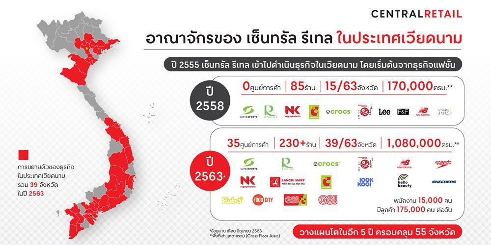 จับตามองตลาดเวียดนาม กับ 8 ปี แห่งความสำเร็จภายใต้การดำเนินงานของเซ็นทรัล รีเทล