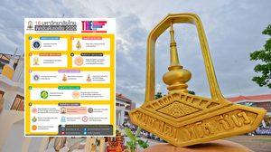 ม.มหาสารคาม ติดอันดับ 7 ร่วมในไทย จากการจัดอันดับ THE