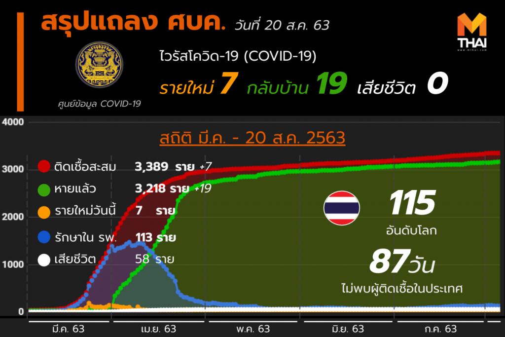 สรุปแถลงศบค. โควิด 19 ในไทย 20 ส.ค. 63