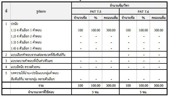 รูปแบบข้อสอบ จำนวนข้อสอบ GAT/PAT ครั้งที่ 1/2560 และ ครั้งที่ 2/2560