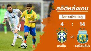 สถิติหลังเกม : บราซิล vs อาร์เจนติน่า (3 ก.ค. 62)