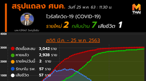 สรุปแถลงศบค. โควิด 19 ในไทย วันนี้ 25/05/2563 | 11.30 น.