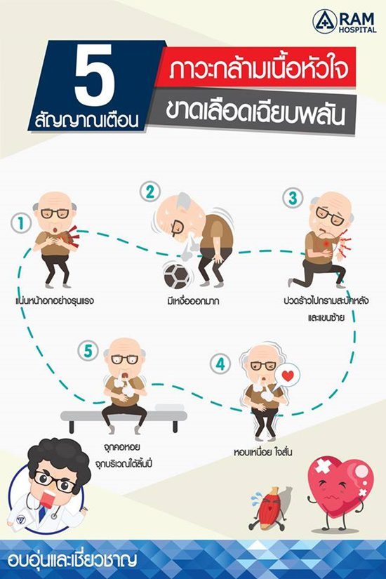 5 สัญญาณเตือน ภาวะกล้ามเนื้อหัวใจขาดเลือดเฉียบพลัน