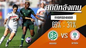 สถิติหลังเกม : เยอรมัน vs ไนจีเรีย (22 มิ.ย. 62)