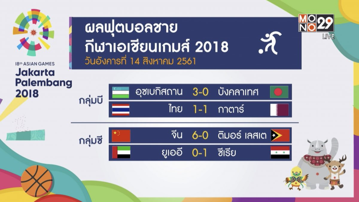 ผลกีฬาเอเชียนเกมส์ 2018 ประจำวันอังคารที่ 14 สิงหาคม 2561