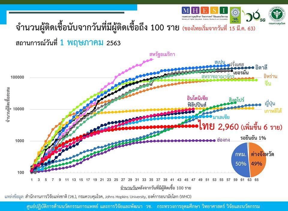 สรุปแถลงศบค. โควิด 19 ในไทย วันนี้ 1/05/2563   11.30 น.