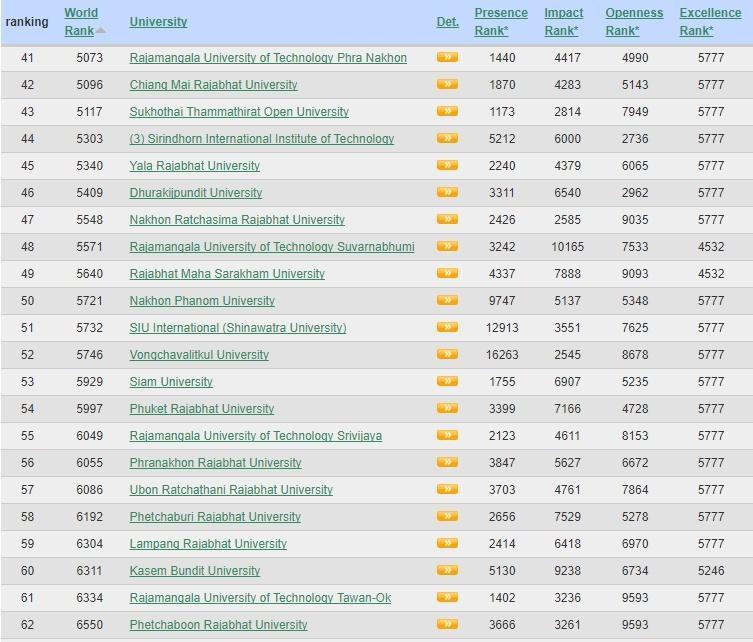 มหาวิทยาลัยไทยที่ติดอันดับประจำปี 2018