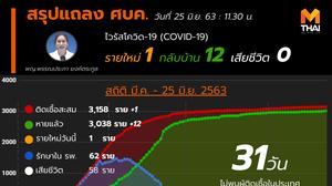 สรุปแถลงศบค. โควิด 19 ในไทย วันนี้ 25/06/2563 | 11.30 น.